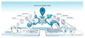 Dietz placebranding model
